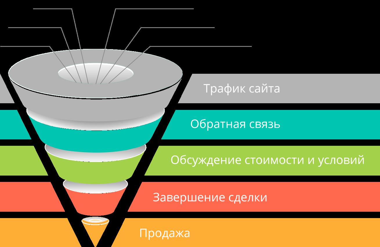 интернет маркетинг, услуги интернет маркетолога